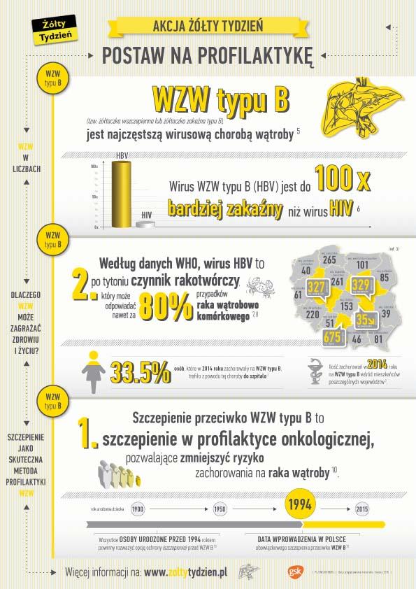 postaw-na-profilaktyke_zt_infografika-1